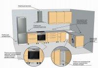 Электрика: розетки на кухне